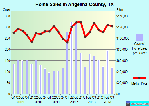 Angelina County,TX real estate house value trend