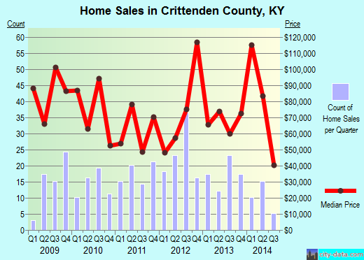Crittenden County,KY real estate house value trend