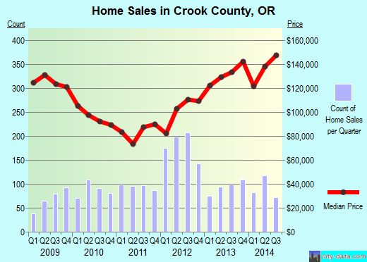 Crook County,OR real estate house value trend