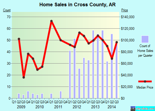 Cross County,AR real estate house value trend