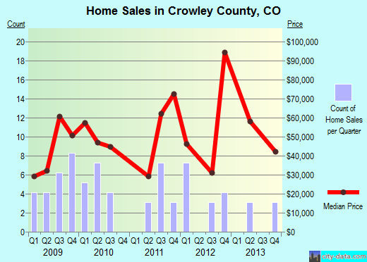 Crowley County,CO real estate house value trend