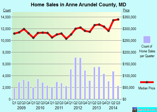 Anne Arundel County,MD real estate house value trend