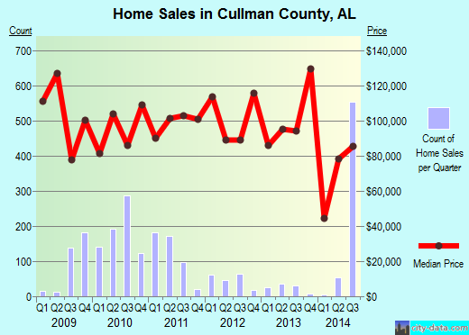 Cullman County,AL real estate house value trend