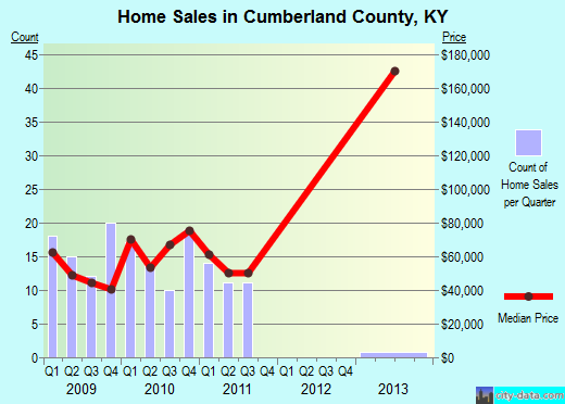 Cumberland County,KY real estate house value trend