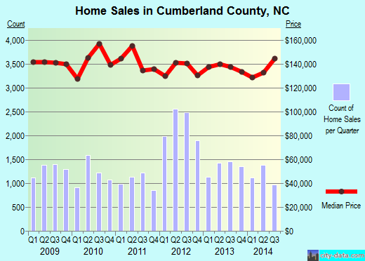 Cumberland County,NC real estate house value trend