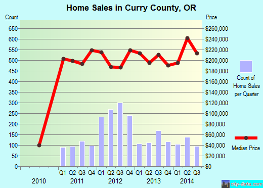 Curry County,OR real estate house value trend
