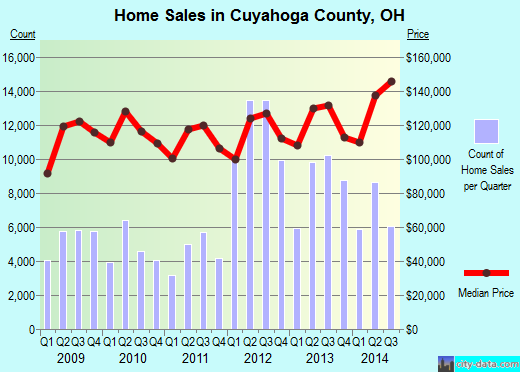Cuyahoga County,OH real estate house value trend