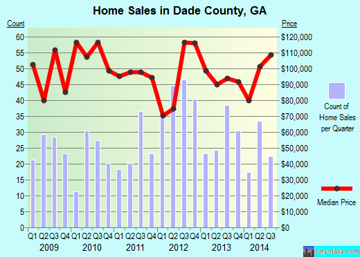 Dade County,GA real estate house value trend