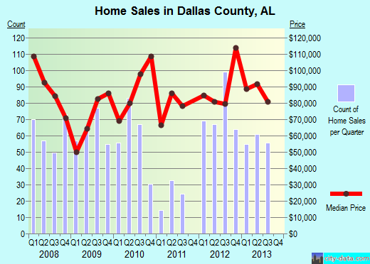 Dallas County,AL real estate house value trend