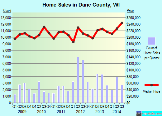 Dane County,WI real estate house value trend