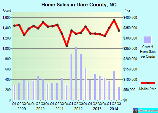 Dare County,NC real estate house value trend