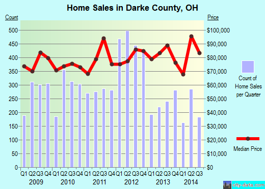 Darke County,OH real estate house value trend