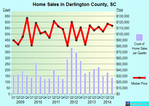 Darlington County,SC real estate house value trend