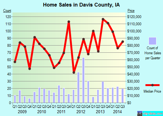 Davis County,IA real estate house value trend