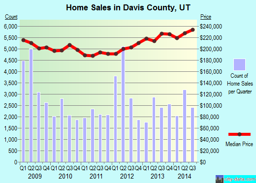 Davis County,UT real estate house value trend
