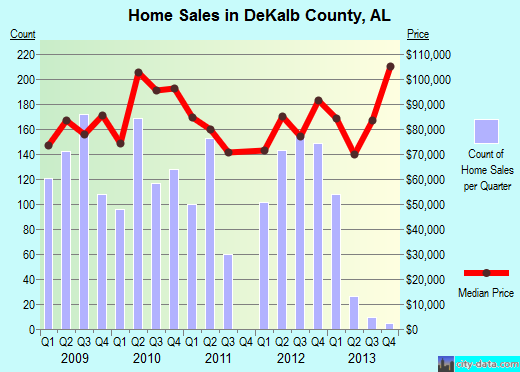 DeKalb County,AL real estate house value trend