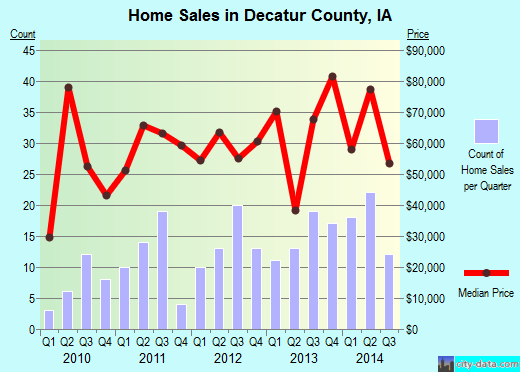 Decatur County,IA real estate house value trend
