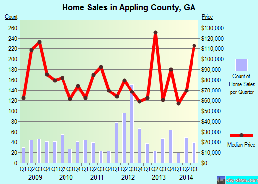 Appling County,GA real estate house value trend