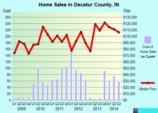 Decatur County,IN real estate house value trend