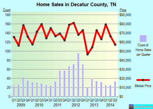 Decatur County,TN real estate house value trend