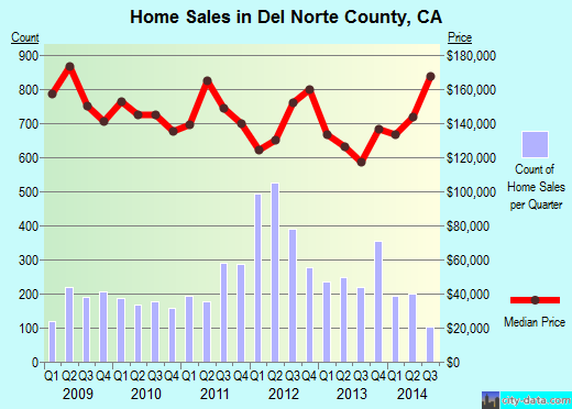 Del Norte County,CA real estate house value trend