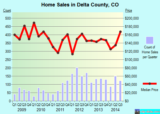 Delta County,CO real estate house value trend