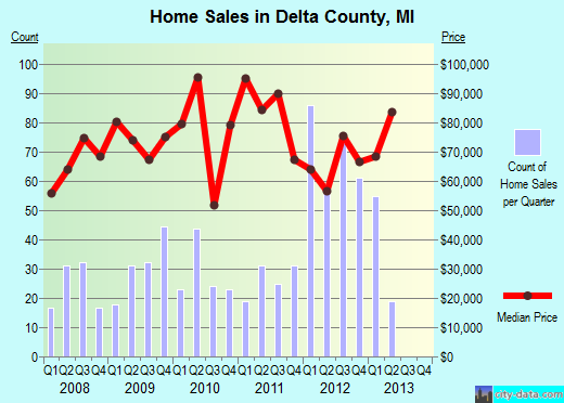 Delta County,MI real estate house value trend