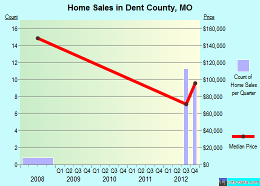 Dent County,MO real estate house value trend