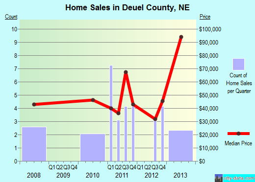 Deuel County,NE real estate house value trend