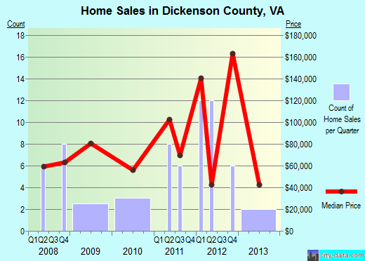 Dickenson County,VA real estate house value trend