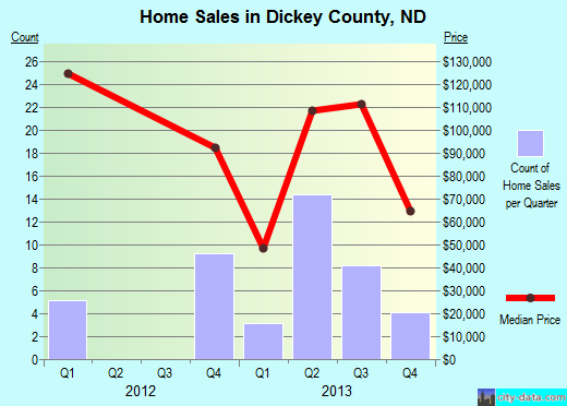 Dickey County,ND real estate house value trend