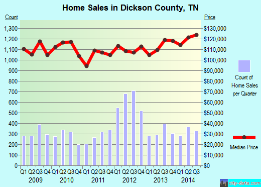 Dickson County,TN real estate house value trend