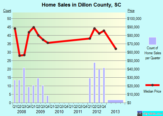 Dillon County,SC real estate house value trend