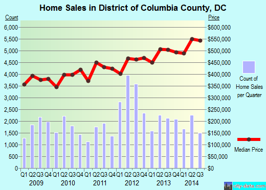 District of Columbia,DC real estate house value trend