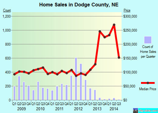 Dodge County,NE real estate house value trend