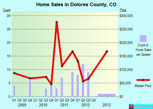 Dolores County,CO real estate house value trend