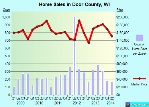 Door County,WI real estate house value trend