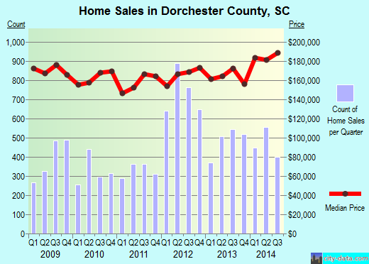 Dorchester County,SC real estate house value trend