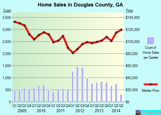 Douglas County,GA real estate house value trend