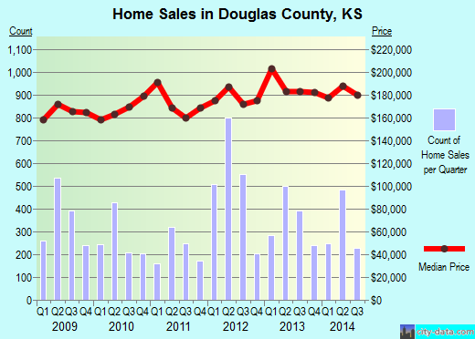 Douglas County,KS real estate house value trend