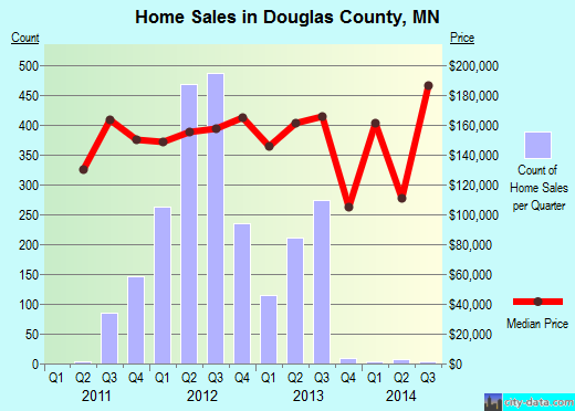 Douglas County,MN real estate house value trend