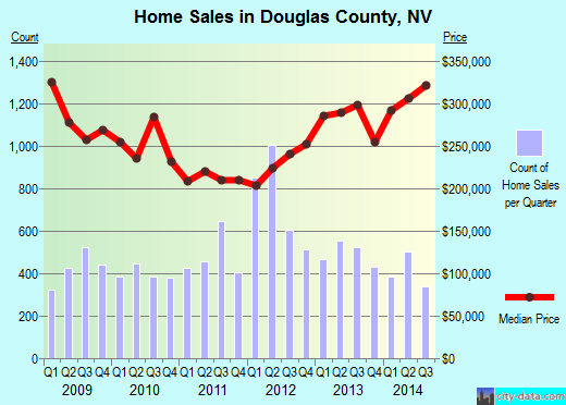 Douglas County,NV real estate house value trend