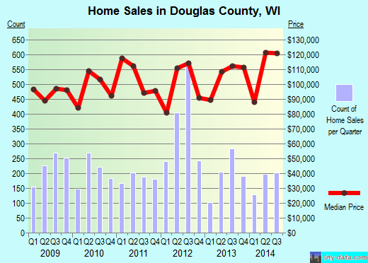 Douglas County,WI real estate house value trend