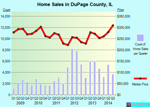 DuPage County,IL real estate house value trend