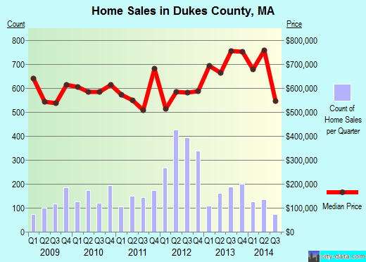 Dukes County,MA real estate house value trend