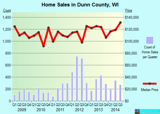 Dunn County,WI real estate house value trend