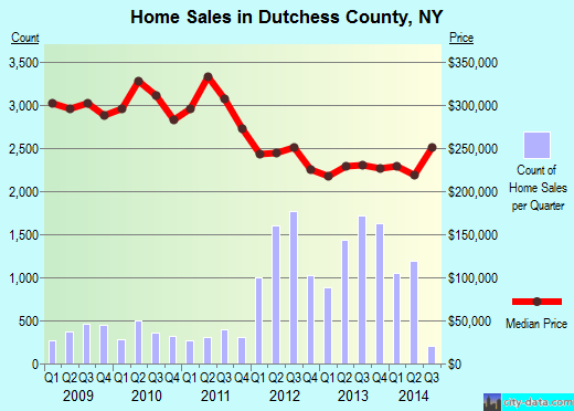 Dutchess County,NY real estate house value trend