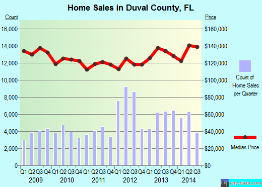 Duval County,FL real estate house value trend