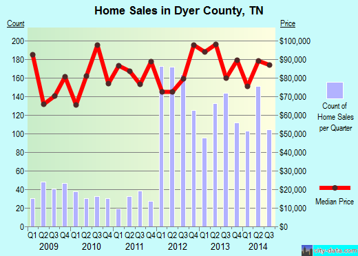 Dyer County,TN real estate house value trend