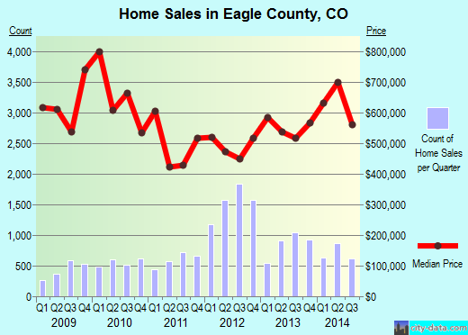 Eagle County,CO real estate house value trend